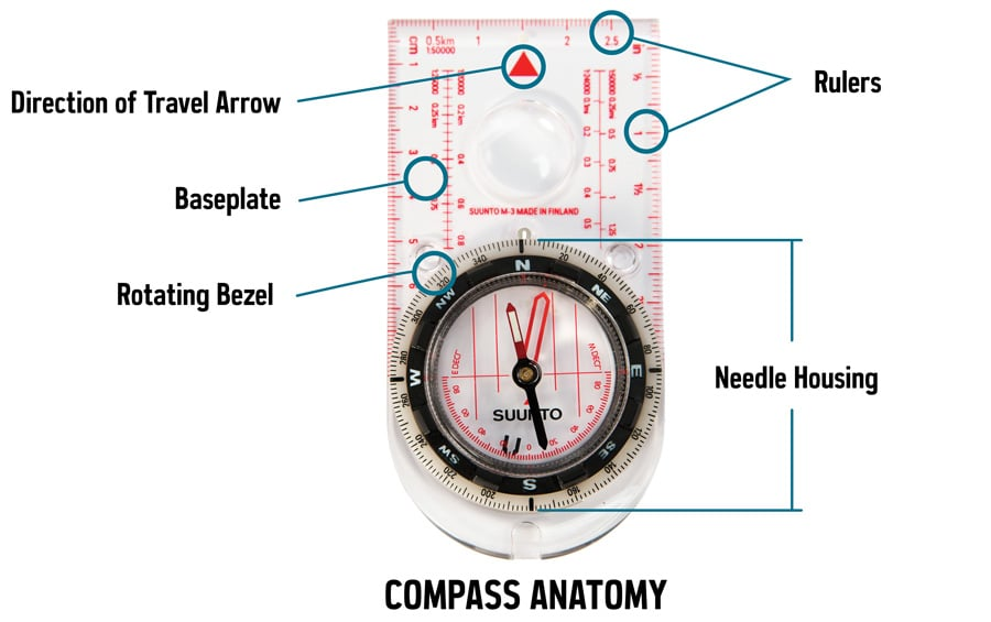 REI compass anatomy for map and compass backcountry basics.