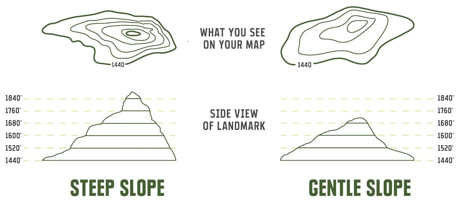 Visual contour concept provided by REI, steep vs gentle slopes topo to help use map and compass backcountry basics.